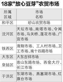 """""""放心豆芽""""首批上市农贸市场名单"""