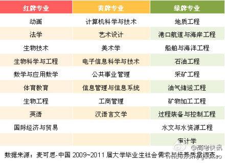 中国2009-2011届大学毕业生社会需求与培训质量调查