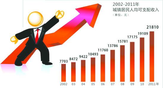 华西村人均收入_历年人均收入排名