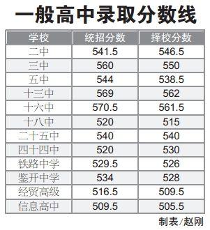 南宁三中录取分数线高中书店课本图片