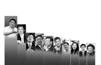 根据百富榜前200名富豪2011年、2012年的财富变化,我们粗略制出了这张财富缩水榜。胡润百富榜排名前十位的富豪。 千郡 制图