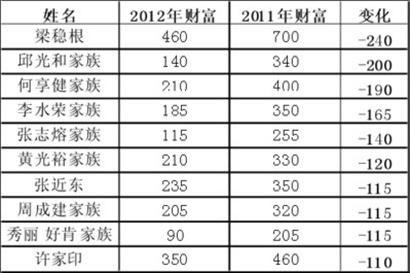 财富缩水榜单位:亿元
