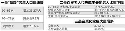辽宁省老龄委相关人士称,我省人口老龄化主要呈现三个特点:(2011年与2010年对比)
