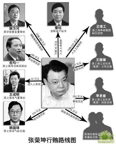 图为张荣坤关系网。