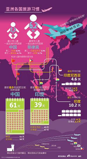 亚洲各国迥异的旅游习惯