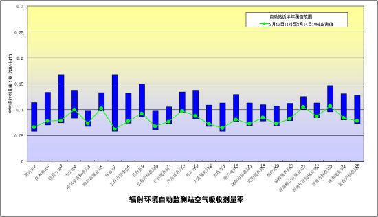 图1 实时连续空气吸收剂量率监测结果汇总