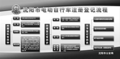 沈阳市电动自行车注册登记流程