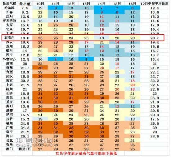 10月10日-16日我国省会级城市最高气温预报