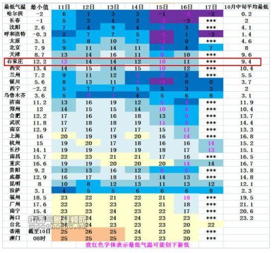 10月11日-17日我国省会级城市最低气温预报