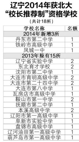 """辽宁2014年获北大""""校长推荐制""""资格学校"""