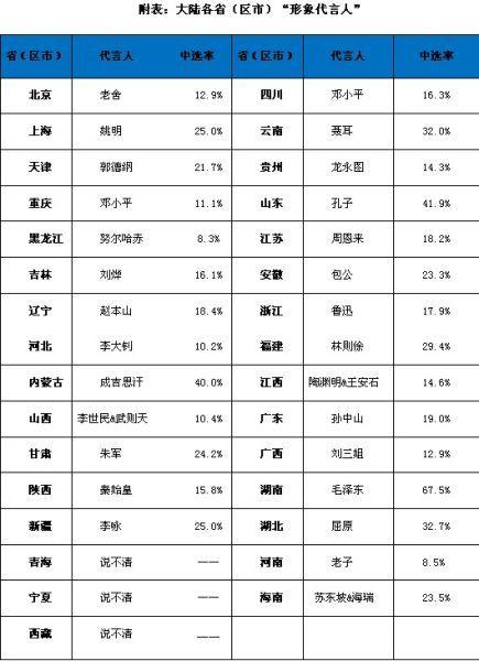 """附表:大陆各省(区市)""""形象代言人"""""""