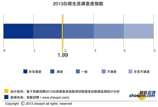 2013白领生活满意度指数