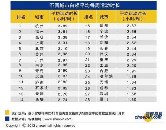 不同城市白领平均每周运动时长