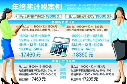 年终奖计税方式实例对比