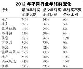 参照2012年各行业年终奖状况