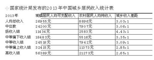 统计局公布的城乡居民收入统计表。