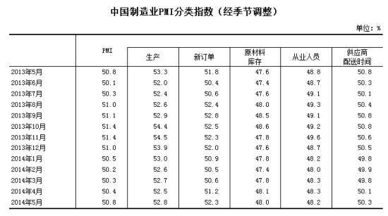 中国制造业PMI分类指数(经季节调整)(数据来源:国家统计局)