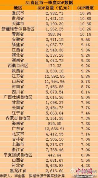 辽宁省gdp排名_全国第8 辽宁人均可支配收入15337元 你拖后腿了么
