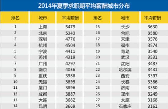 2014年夏季平均薪酬排行榜