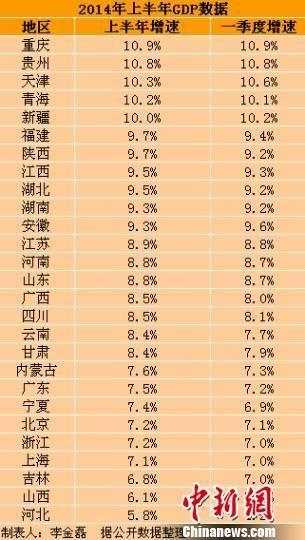 27省份上半年GDP数据