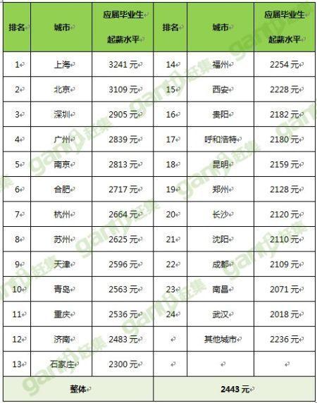 90后毕业生饭碗报告:上海毕业生起薪3241元全国第一