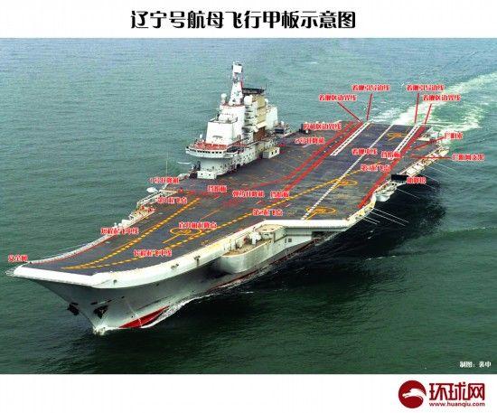 图为辽宁号航母飞行甲板示意图。