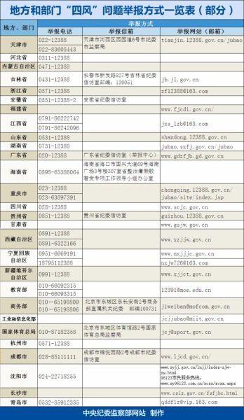 19省举报电话列表