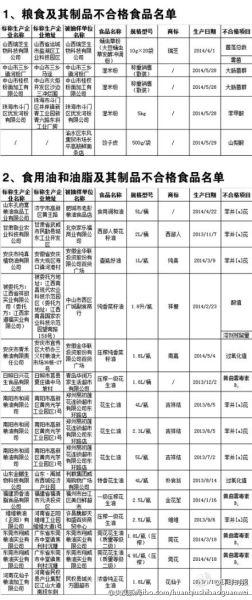 国家食药监局曝光189批次不合格食品