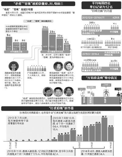 官员贪腐统计分析 资料图