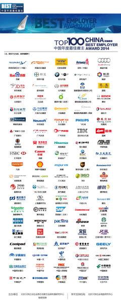 民企力压国企 占智联招聘2014中国年度最佳雇主百强23席