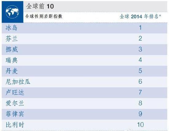 2014《全球性别差距报告》排名出炉了,排名榜首的国家是冰岛,男女最平等,中国排名第87,日本在世界142个国家中排第104位。