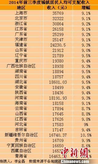 28省前三季城镇居民收入前十 辽宁榜上有名