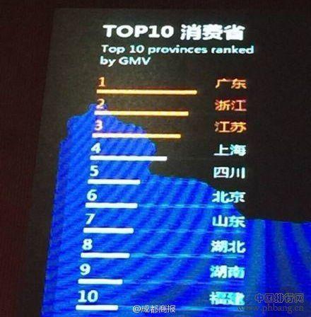 双十一全国省份消费额排行榜 辽宁排名第十四
