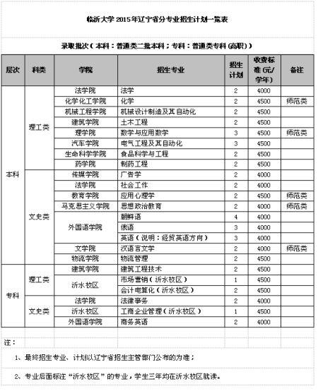临沂大学2015年辽宁省分专业招生计划一览表